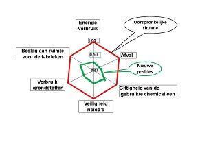Cefalosporine figuur